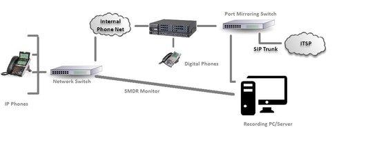 SIP recording